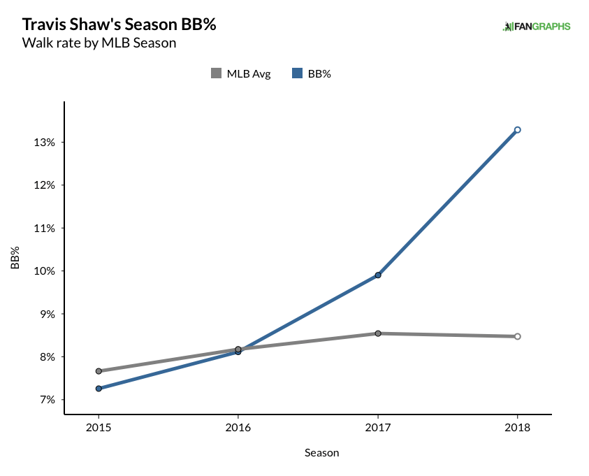 Shaw, Travis - Career BB% GRAPH (18).png