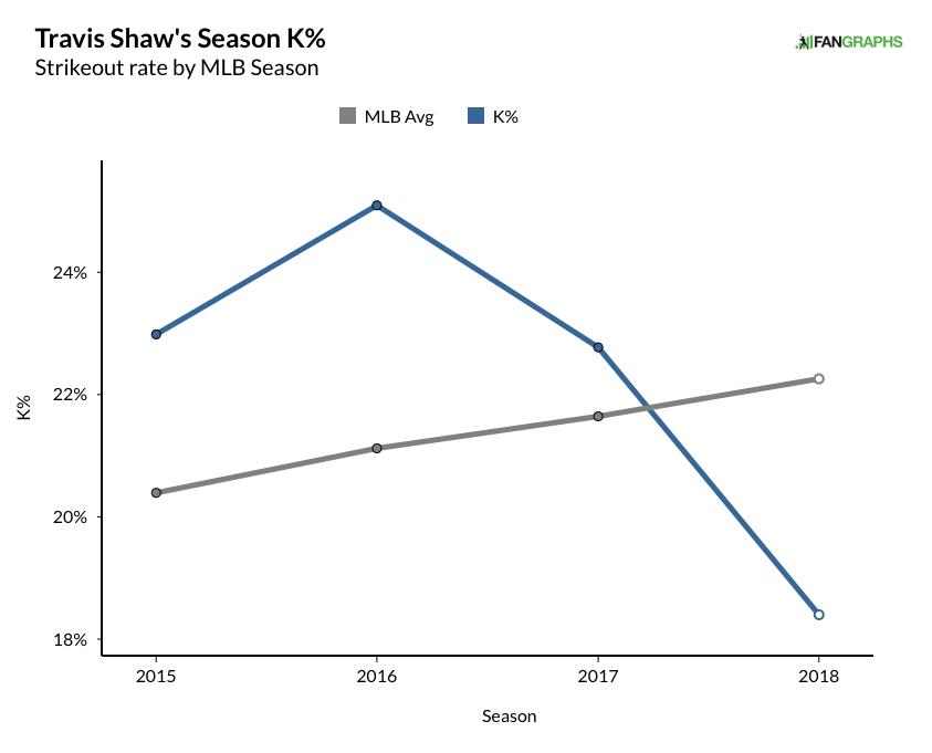 shaw, travis - career k% graph (18)