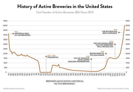 Evolution du nombre de brasserie aux Etats-Unis