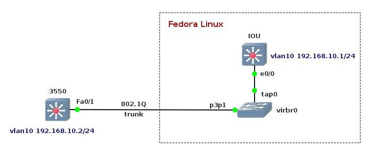 cisco console cable wiring diagram 3550 how to connect iou to a real cisco gear using iou2net pl  cisco gear using iou2net pl