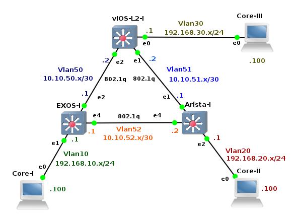 ExtremeXOS, Arista and Cisco vIOS-Layer2 Virtual GNS3 Lab