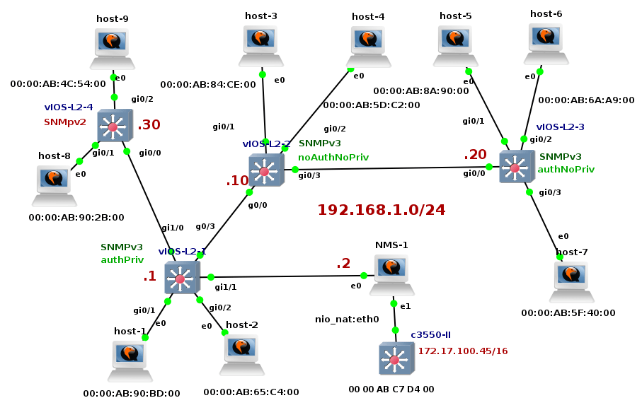 Collecting MAC and IP Adresses of Hosts Connected to Cisco