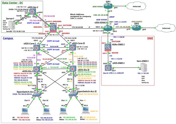 Enterprise Network on GNS3 – Part 1 – Introduction