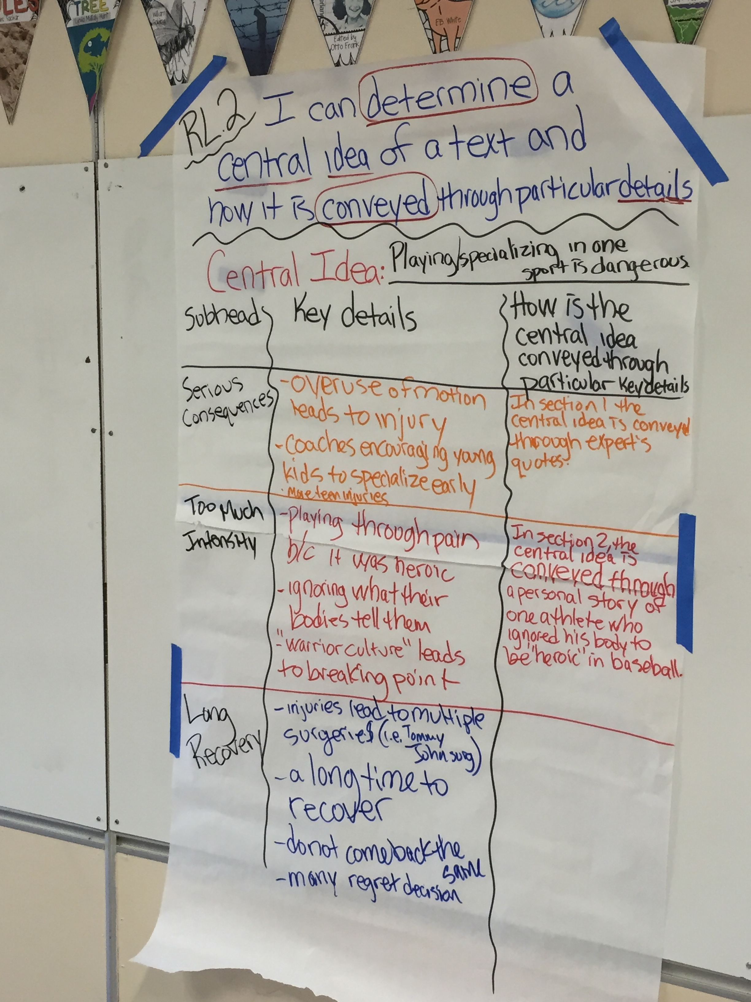 Anchor Charts An Alternative Instructional Strategy