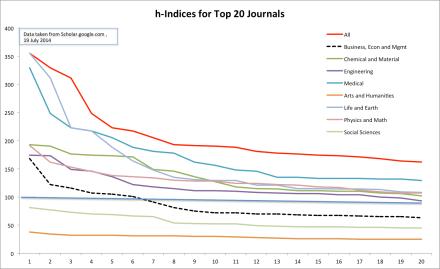 Benchmarking Journals via Google Scholar