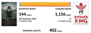 Brianna Lentz Shortest and Longest Books Read in 2019