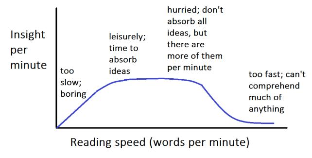 Comprehension vs. reading speed