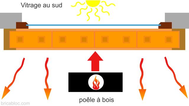 montage du mur d'inertie thermique