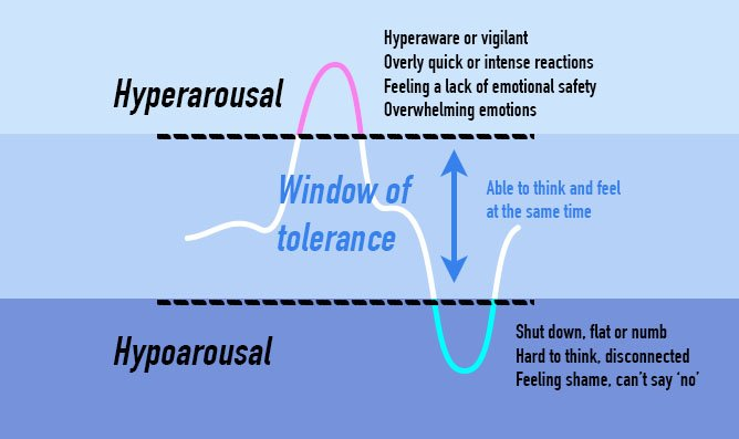 ADHD and Trauma window of tolerance