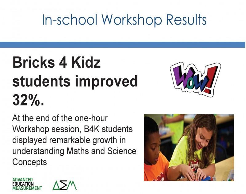 Bricks 4 Kidz Melbourne LEGO Parties Children Activities