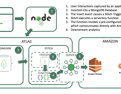 Integrating MongoDB and Amazon Kinesis for Intelligent, Durable Streams