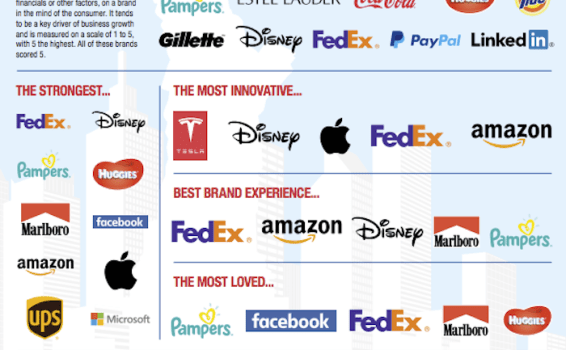 Powerful Branding Lessons from the World's Best Brands