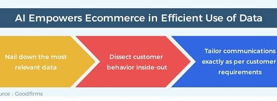 3 ways AI is greasing the wheels of eCommerce consumer behavior