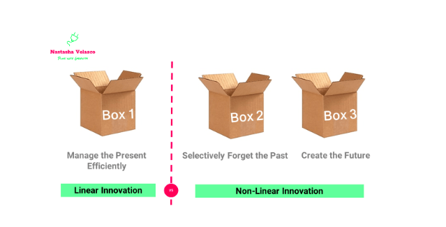 Image Nº1. The Three Boxes
