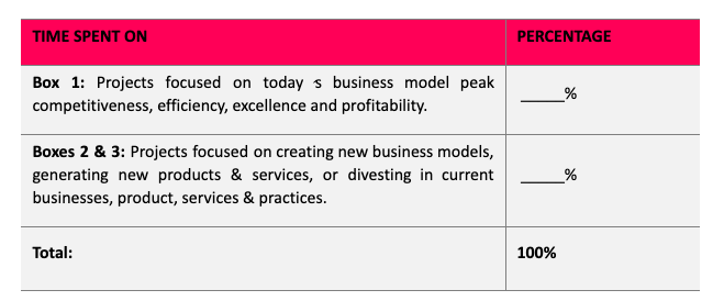 Source: Harvard Business Review Press (2019) with adaptations by the author.