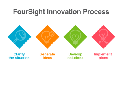 FourSight-Innovation-Process