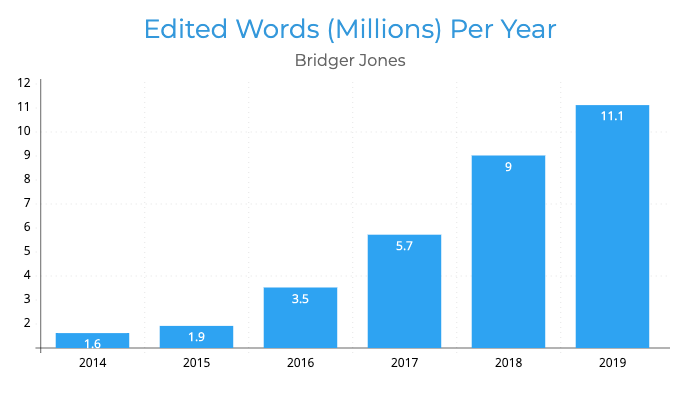 Edited Words Millions per Year