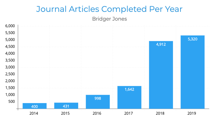 Journal Articles Completed Per Year