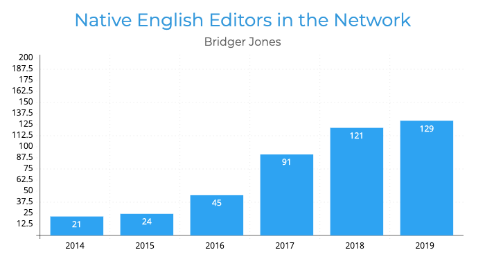 Naitive Englsih Editors in the Network