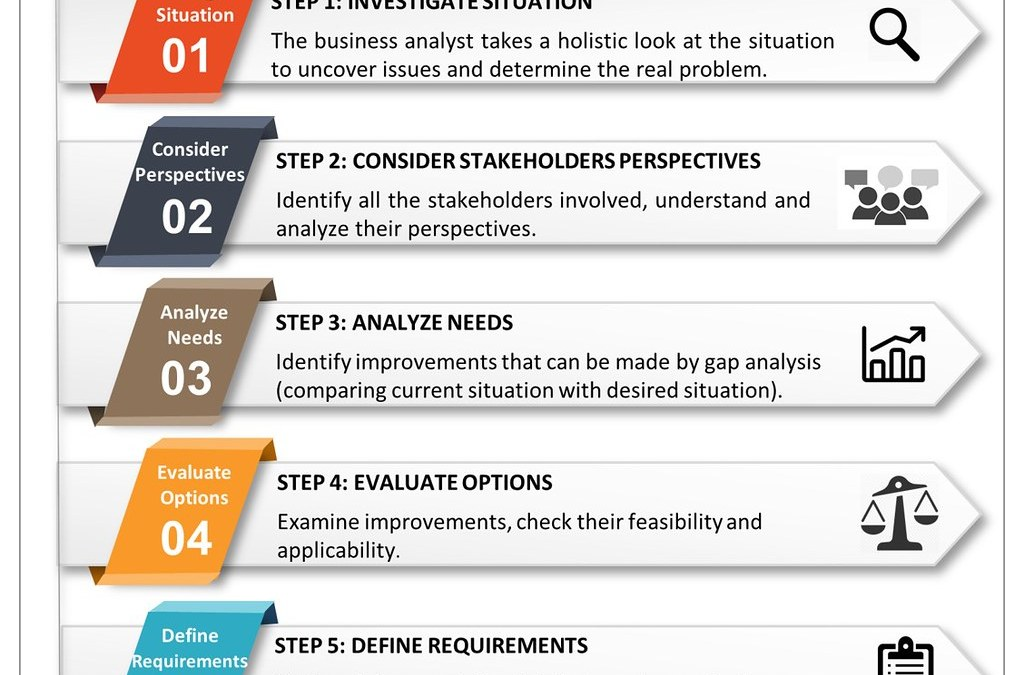 Business Analysis in 5 Steps