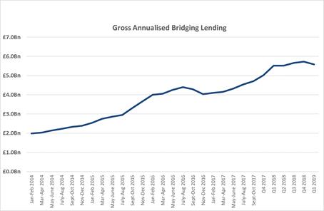 average bridging loan lending rates
