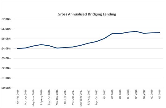 bridging chart