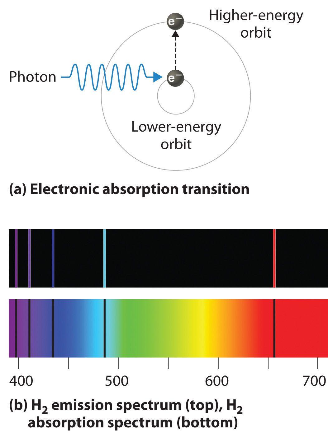 Atomic Spectra Worksheet Answers