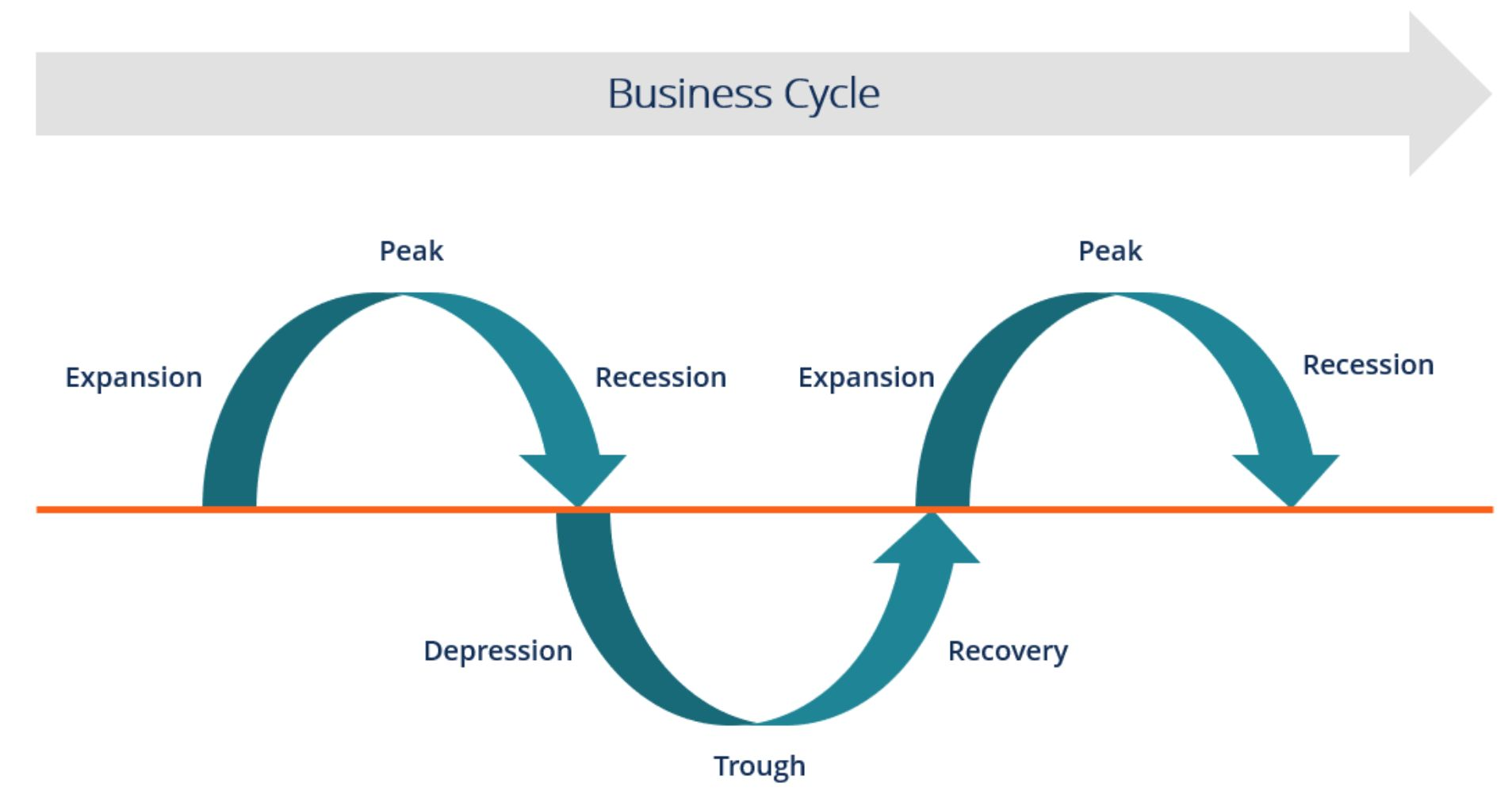 Business Cycle Worksheet Answer Key