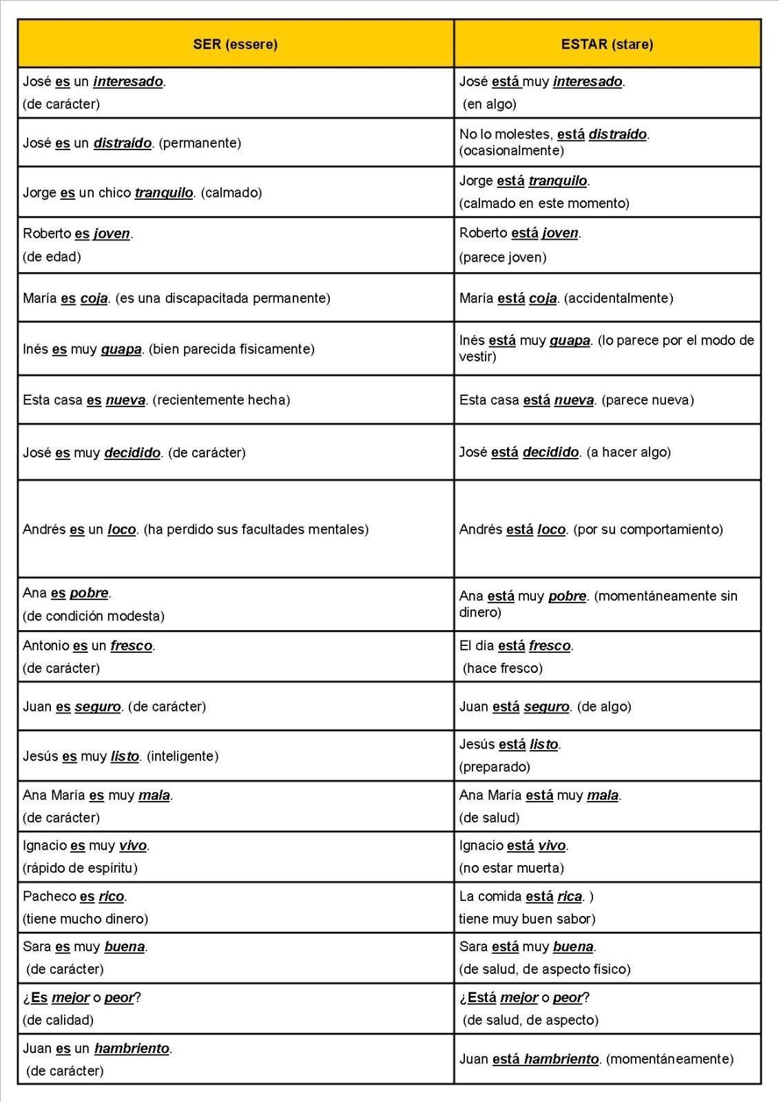 El Verbo Estar Worksheet Answer Key