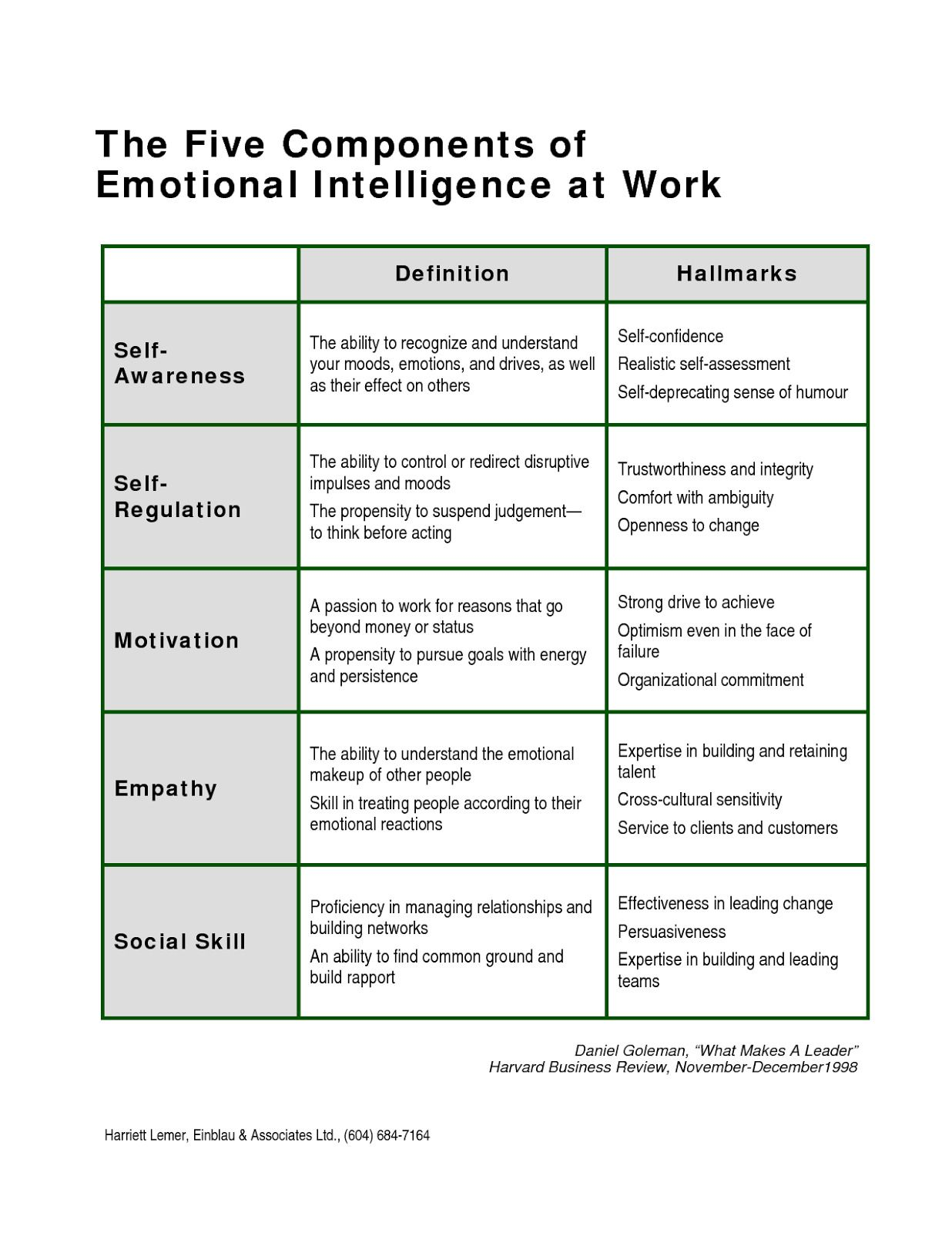 Emotional Intelligence Worksheets