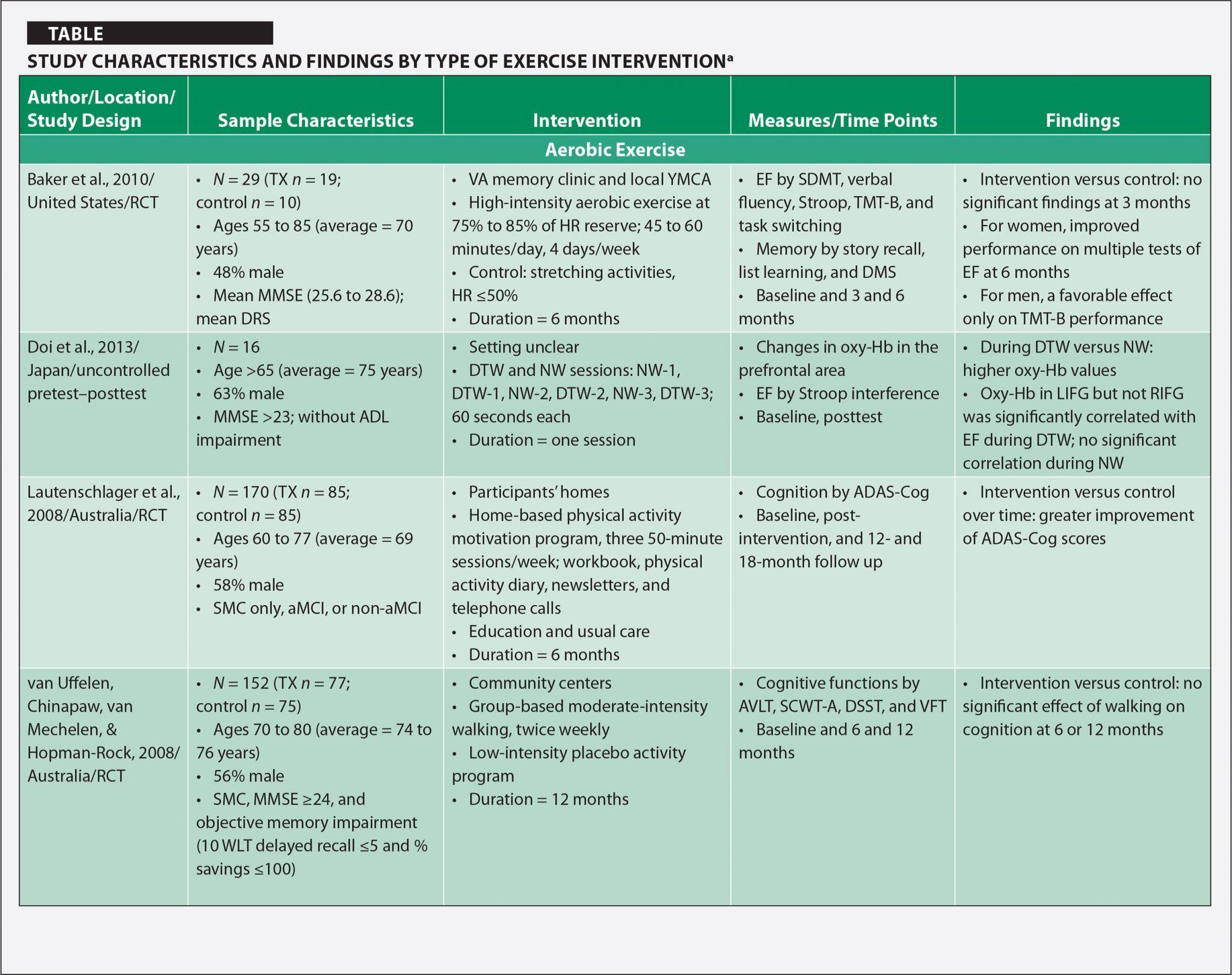 Genealogy Forms Individual Worksheet