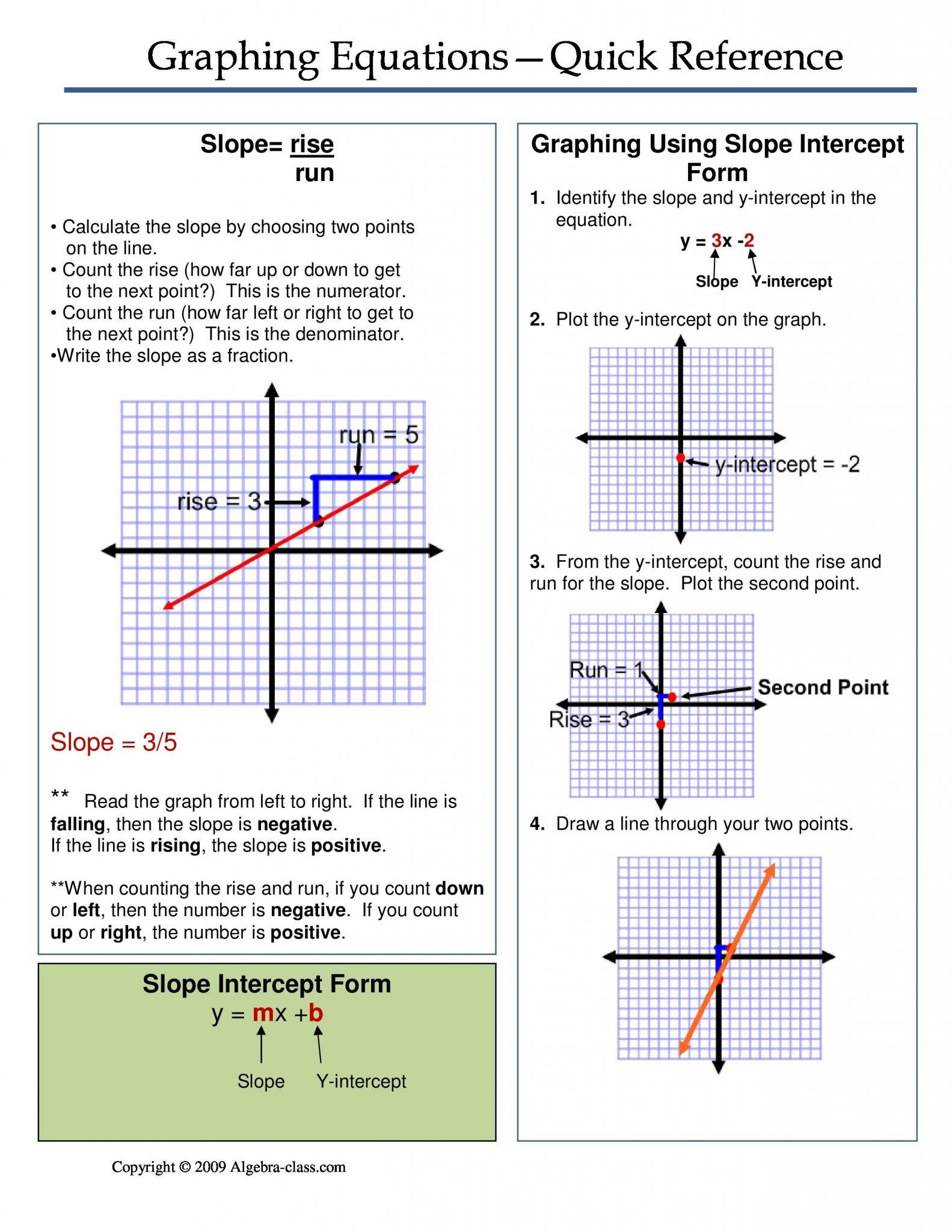 Graphing Slope Intercept Form Worksheet