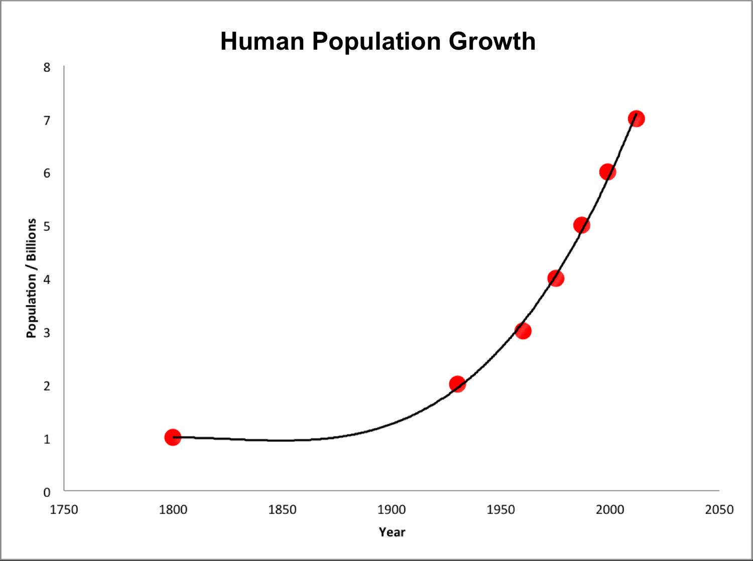 Human Population Growth Worksheet Answers