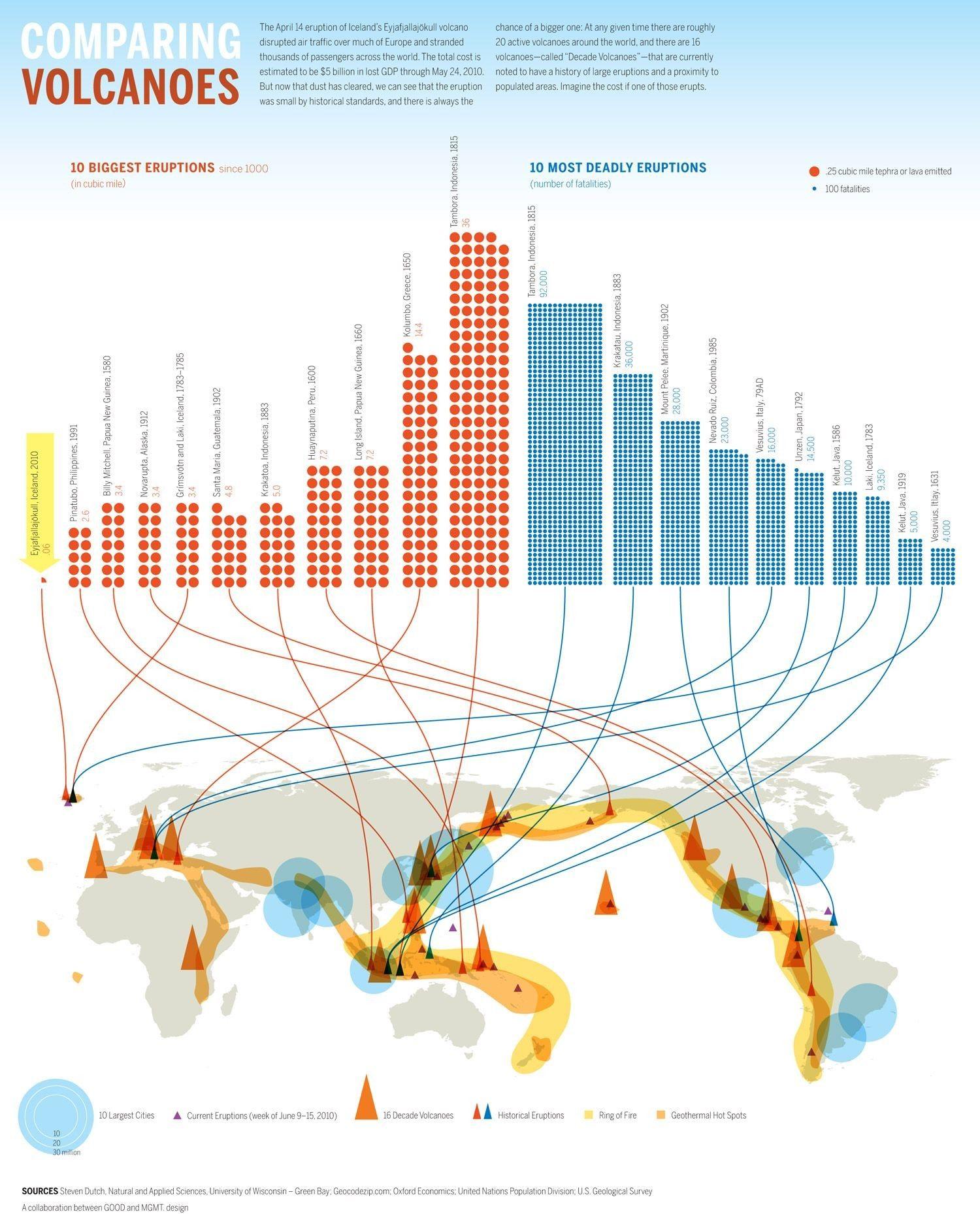 Human Population Growth Worksheet