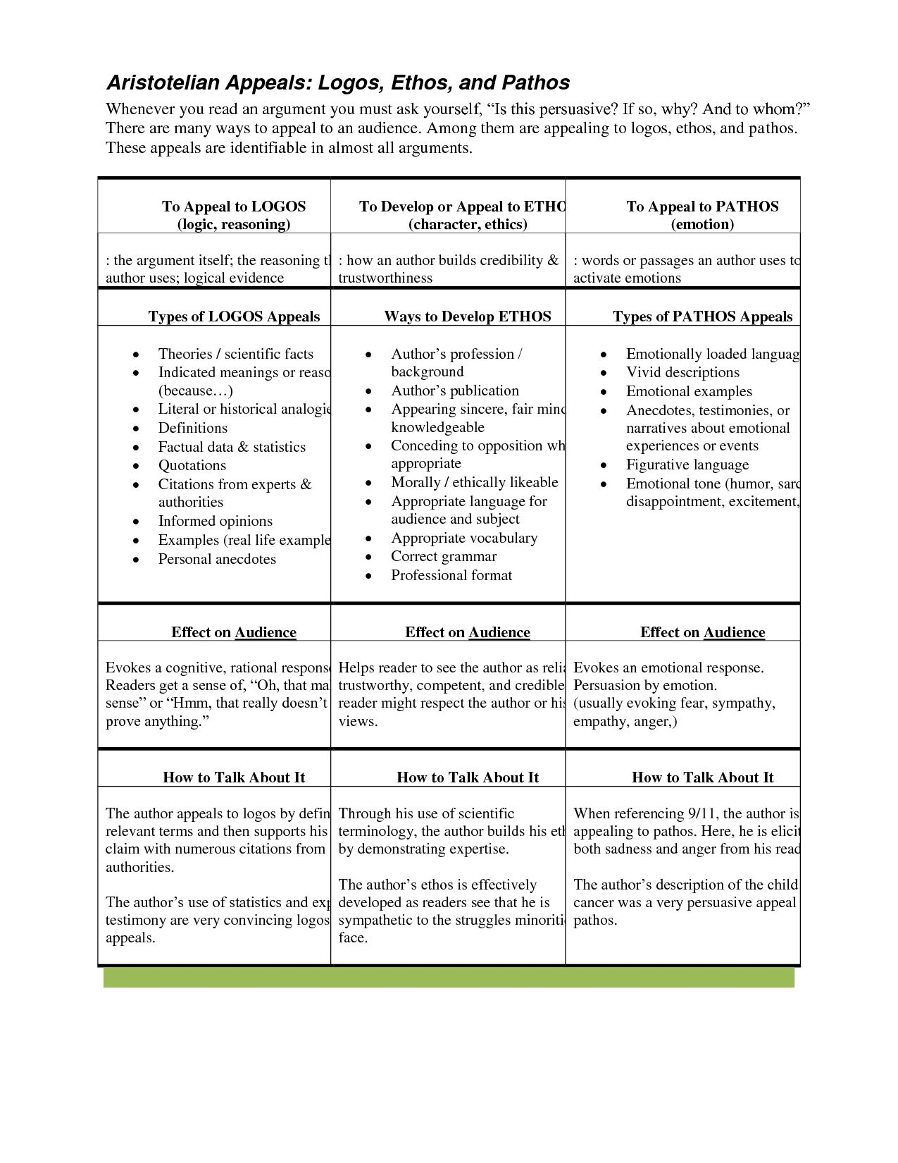 Introduction To Ethos Pathos And Logos Worksheet Answers