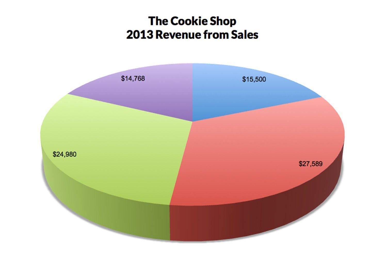 Pie Graph Worksheets High School