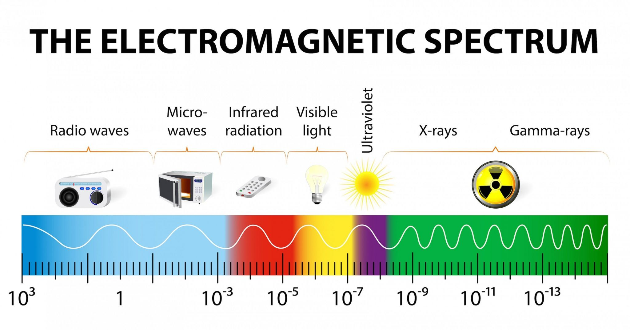 The Electromagnetic Spectrum Worksheet Answer Key
