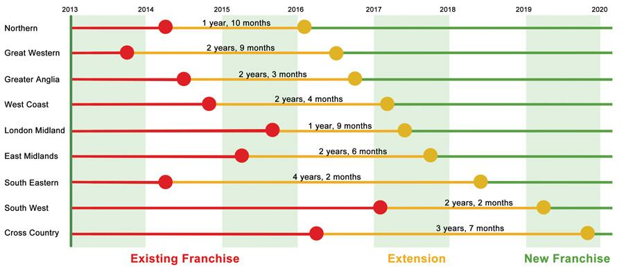 TSSA diagram of rail franchise expiry dates
