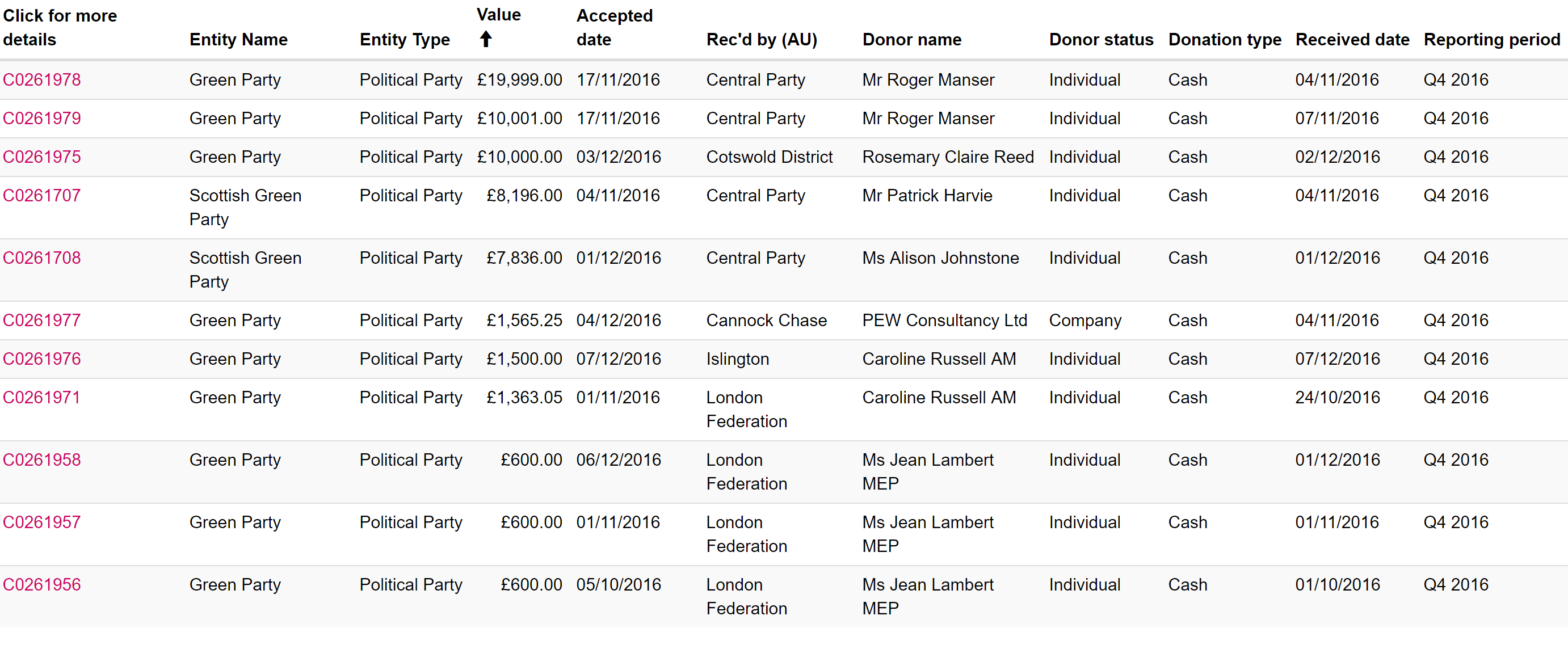 Top 10 donations to Greens Q4 2016