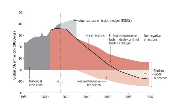 2°C pathway with negative emissions