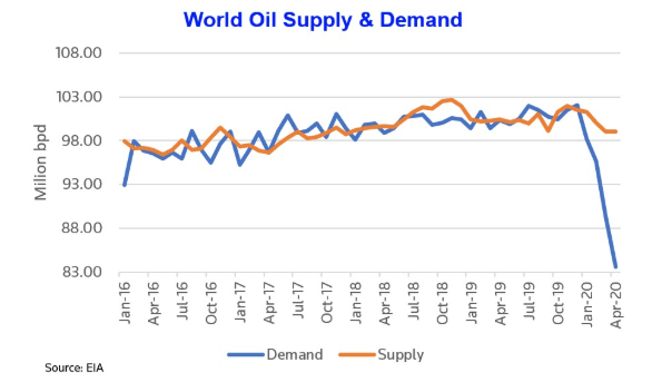 Graph showing world oil supply and demand