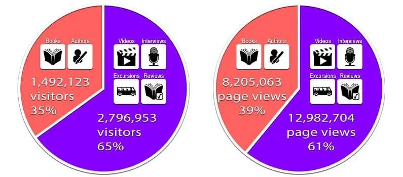 Literatuurplein – 4 miljoen gebruikers