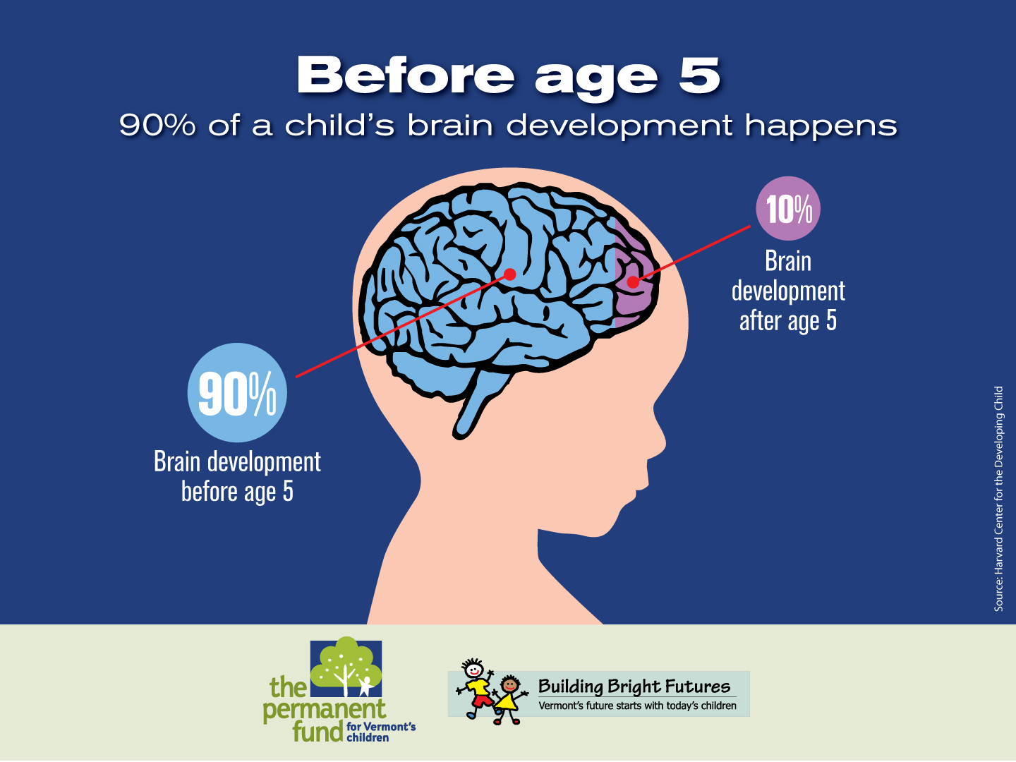 Free Trainings On Early Brain And Child Development
