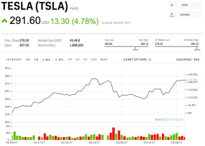 Tesla surpasses Ford in terms of valuation