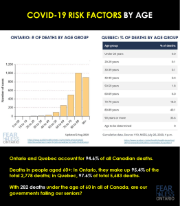 Covid-19 Risk Factors by age