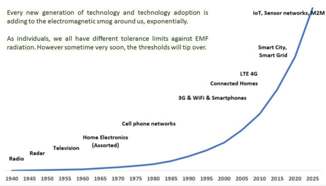 How different technologies have added to the EMF footprint around us