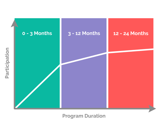 channel incentive programs ramp up time