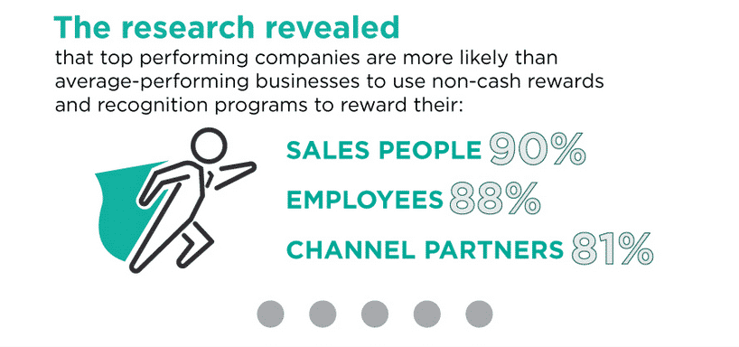 channel partner ROI research