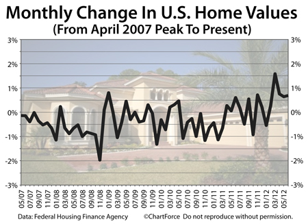 Home Price Index, monthly since April 2007