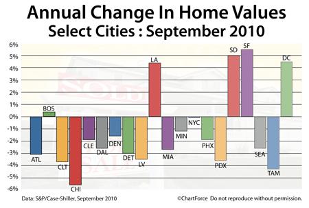 Case-Shiller Change In Home Values September 2009-2010